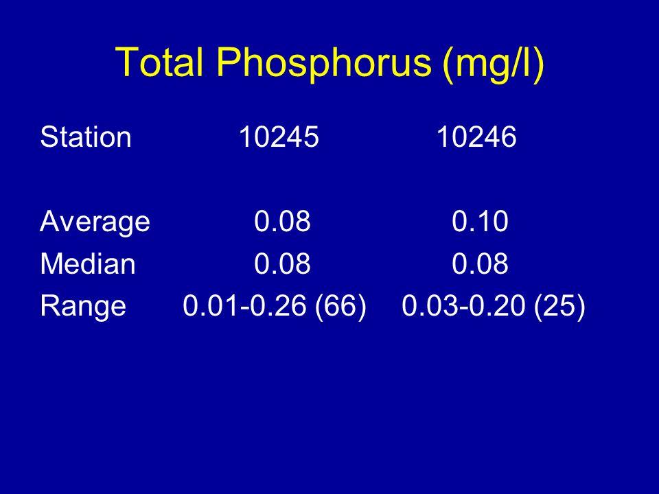 Total Phosphorus (mg/l) Station 1024510246 Average 0.08 0.10 Median 0.08 0.08 Range 0.01-0.26 (66) 0.03-0.20 (25)