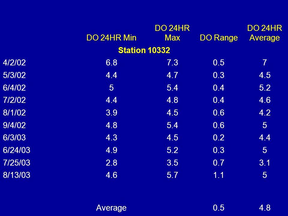 DO 24HR Min DO 24HR MaxDO Range DO 24HR Average Station 10332 4/2/026.87.30.57 5/3/024.44.70.34.5 6/4/0255.40.45.2 7/2/024.44.80.44.6 8/1/023.94.50.64.2 9/4/024.85.40.65 6/3/034.34.50.24.4 6/24/034.95.20.35 7/25/032.83.50.73.1 8/13/034.65.71.15 Average0.54.8