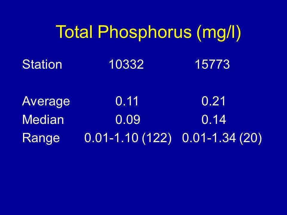 Total Phosphorus (mg/l) Station 1033215773 Average 0.11 0.21 Median 0.09 0.14 Range 0.01-1.10 (122) 0.01-1.34 (20)