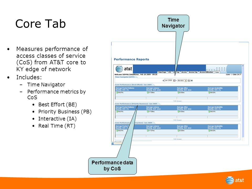 Core Tab Measures performance of access classes of service (CoS) from AT&T core to KY edge of network Includes: –Time Navigator –Performance metrics b