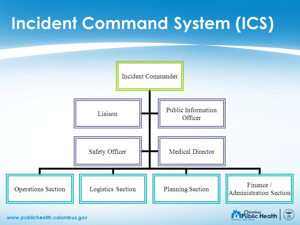 www.publichealth.columbus.gov Incident Command System (ICS) Incident Commander Operations Section Logistics SectionPlanning Section Finance / Administ