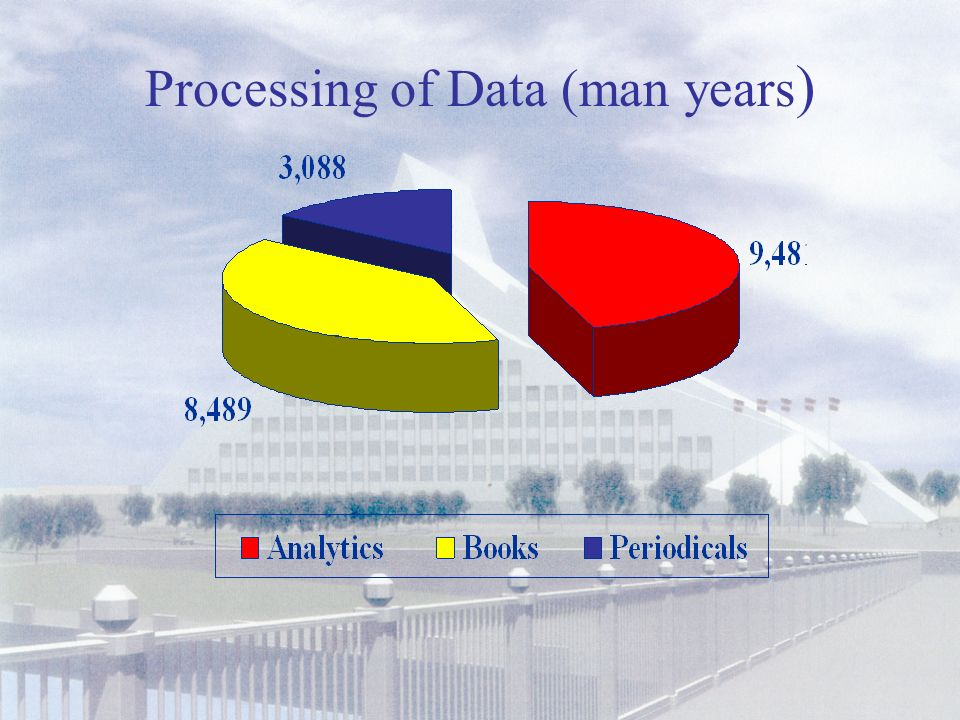 Division of Data according to Types of Publishing