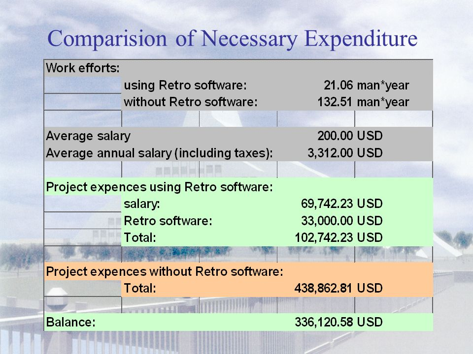 Comparison of Work Efforts (man years)
