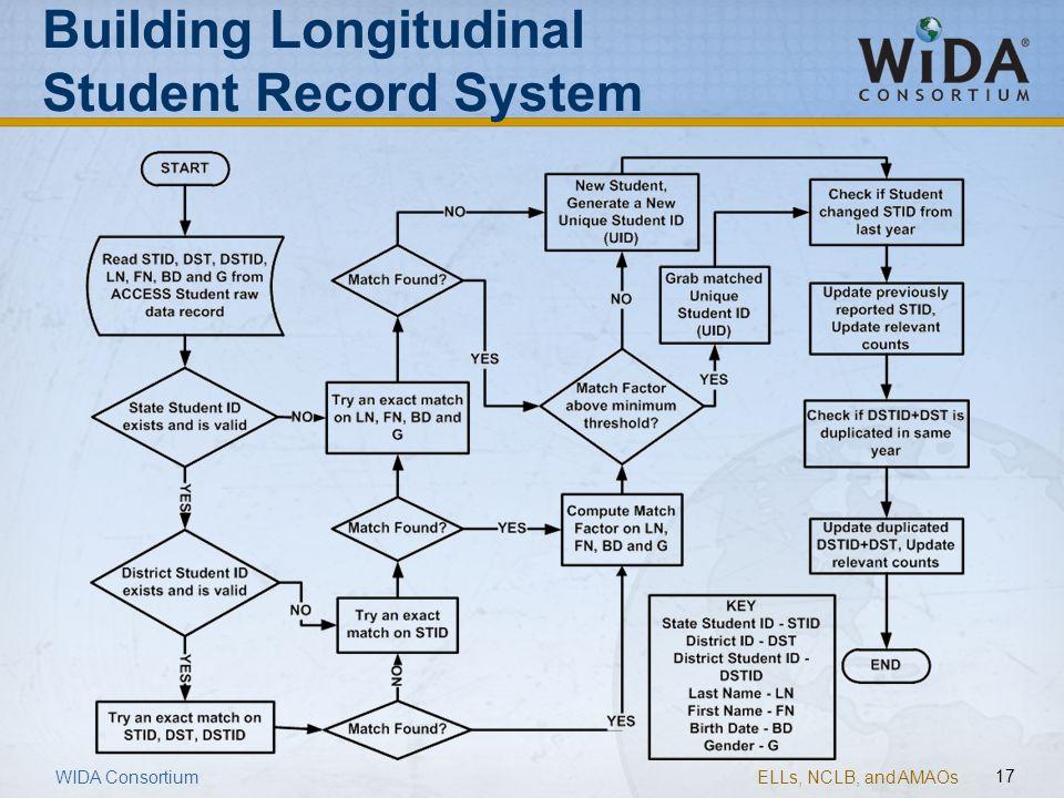 ELLs, NCLB, and AMAOs 17 WIDA Consortium Building Longitudinal Student Record System