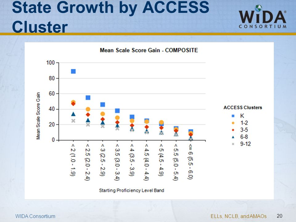 ELLs, NCLB, and AMAOs 20 State Growth by ACCESS Cluster WIDA Consortium