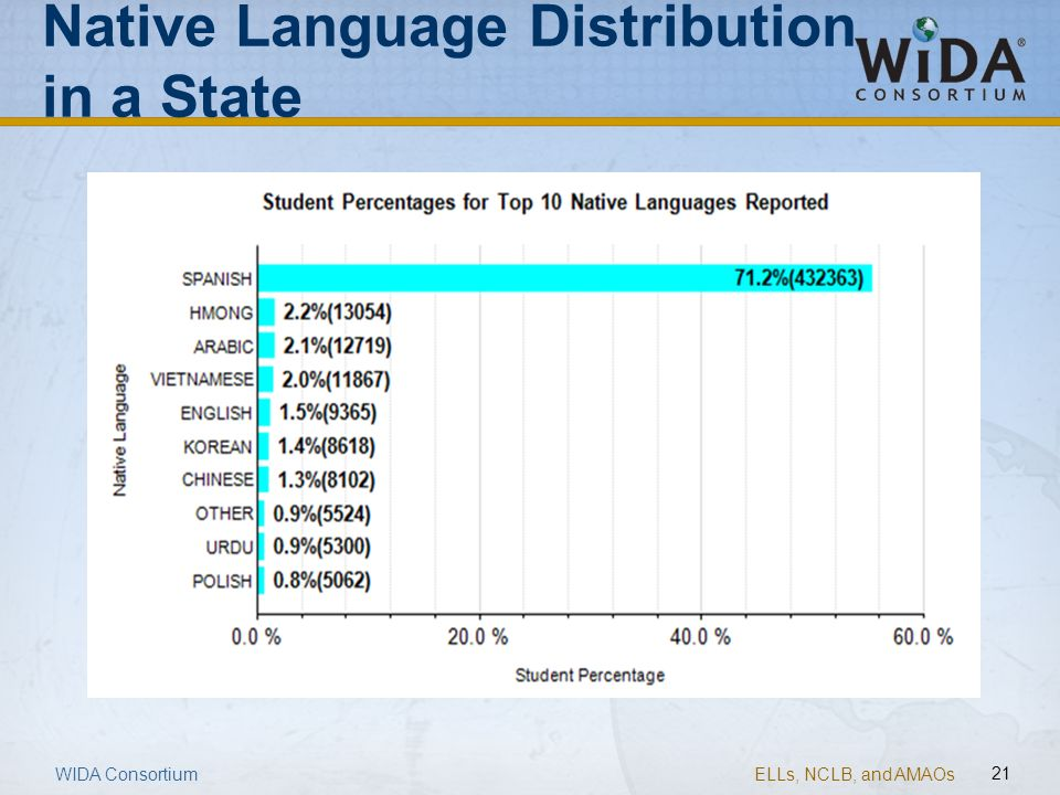 ELLs, NCLB, and AMAOs 21 Native Language Distribution in a State WIDA Consortium