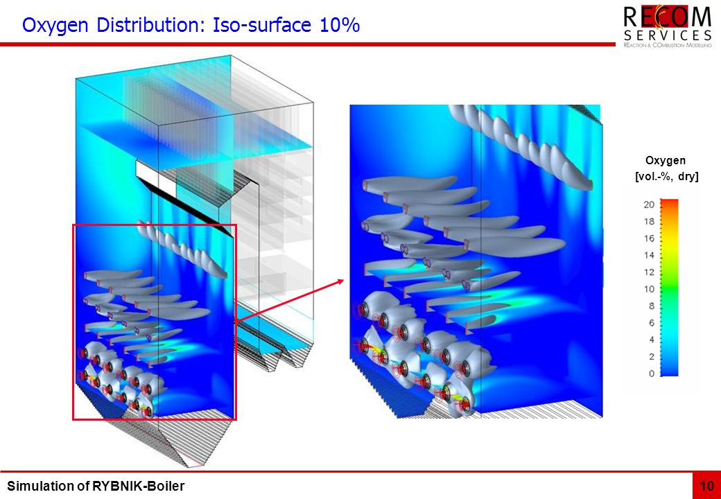 Simulation of RYBNIK-Boiler 10 Oxygen Distribution: Iso-surface 10% Oxygen [vol.-%, dry]