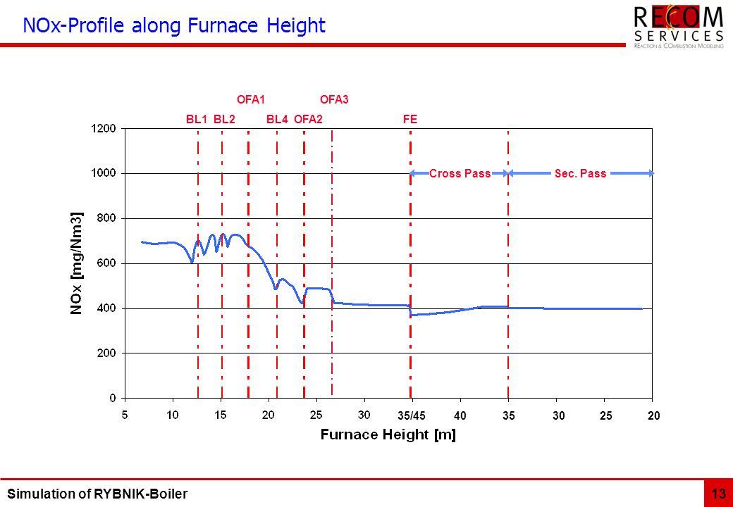 Simulation of RYBNIK-Boiler 13 NOx-Profile along Furnace Height OFA1 OFA3 BL1 BL2 BL4 OFA2 FE Sec.
