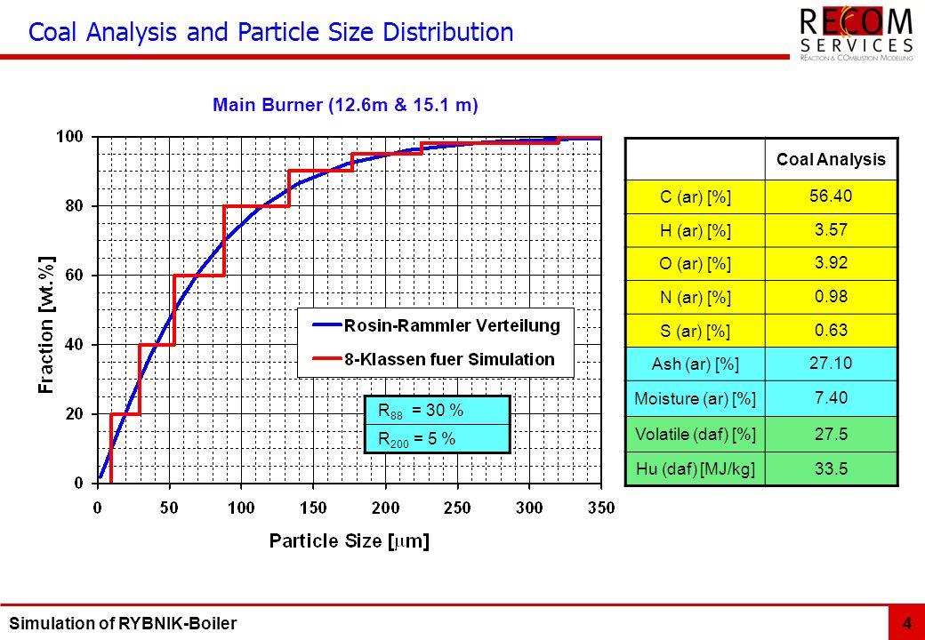 Simulation of RYBNIK-Boiler 4 Coal Analysis C (ar) [%]56.40 H (ar) [%]3.57 O (ar) [%]3.92 N (ar) [%]0.98 S (ar) [%]0.63 Ash (ar) [%]27.10 Moisture (ar) [%]7.40 Volatile (daf) [%]27.5 Hu (daf) [MJ/kg]33.5 Coal Analysis and Particle Size Distribution R 88 = 30 % R 200 = 5 % Main Burner (12.6m & 15.1 m)
