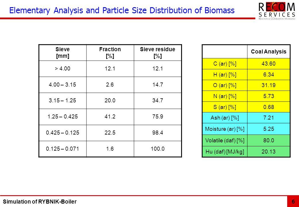 Simulation of RYBNIK-Boiler 6 Coal Analysis C (ar) [%]43.60 H (ar) [%]6.34 O (ar) [%]31.19 N (ar) [%]5.73 S (ar) [%]0.68 Ash (ar) [%]7.21 Moisture (ar) [%]5.25 Volatile (daf) [%]80.0 Hu (daf) [MJ/kg]20.13 Elementary Analysis and Particle Size Distribution of Biomass Sieve [mm] Fraction [%] Sieve residue [%] > 4.0012.1 4.00 – 3.152.614.7 3.15 – 1.2520.034.7 1.25 – 0.42541.275.9 0.425 – 0.12522.598.4 0.125 – 0.0711.6100.0