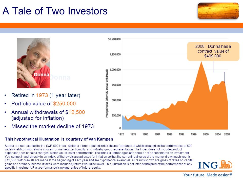 A Tale of Two Investors Retired in 1973 (1 year later) Portfolio value of $250,000 Annual withdrawals of $12,500 (adjusted for inflation) Missed the m