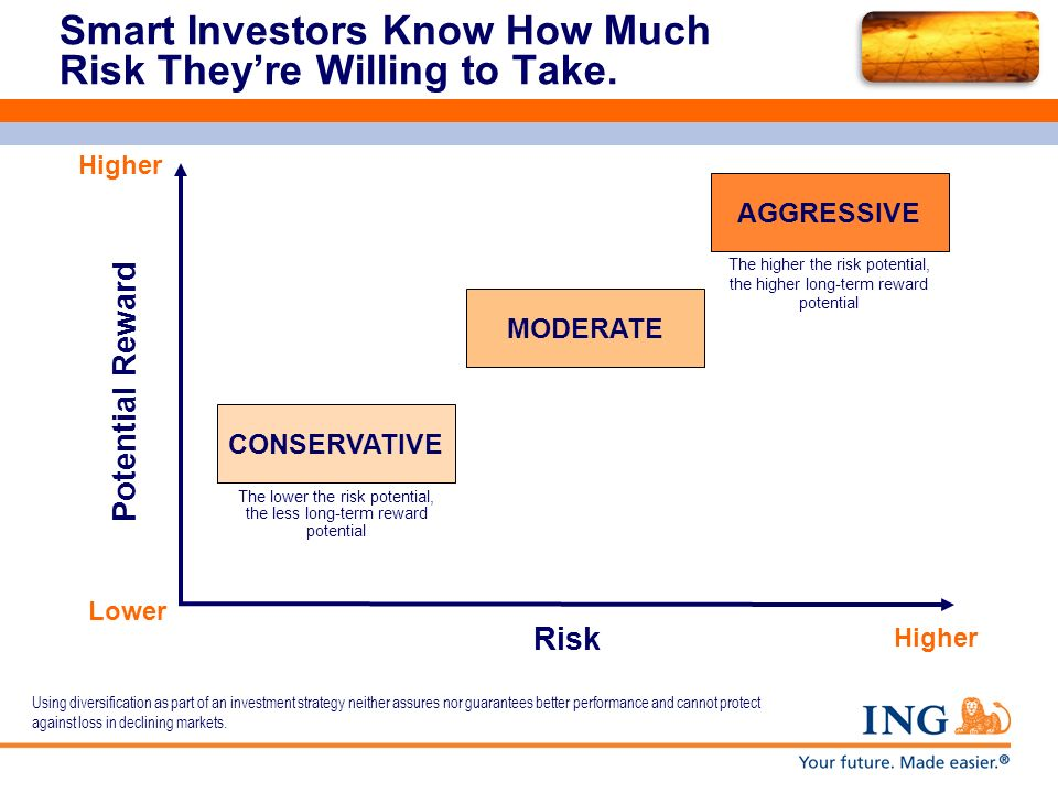 Smart Investors Know How Much Risk Theyre Willing to Take. Lower Risk Higher Potential Reward MODERATE The lower the risk potential, the less long-ter