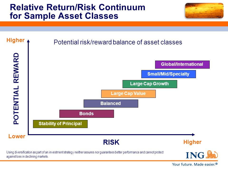 Relative Return/Risk Continuum for Sample Asset Classes Potential risk/reward balance of asset classes Global/International Small/Mid/Specialty Large