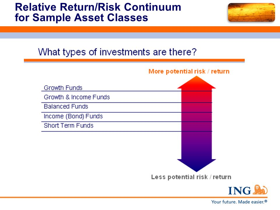 Relative Return/Risk Continuum for Sample Asset Classes
