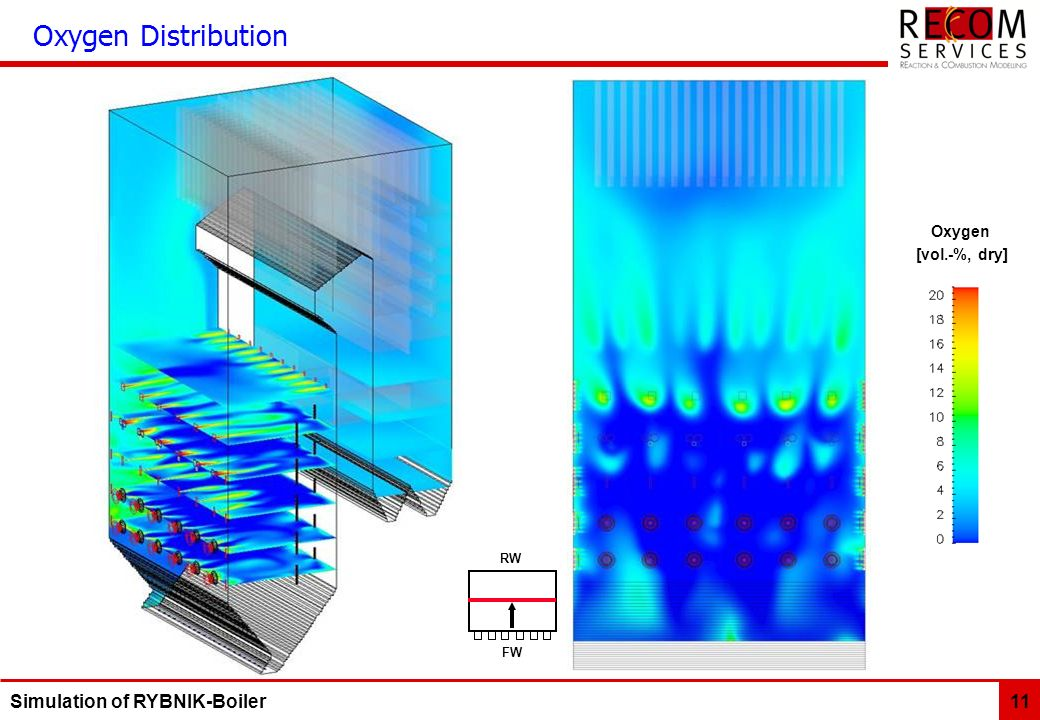 Simulation of RYBNIK-Boiler 11 Oxygen Distribution Oxygen [vol.-%, dry] FWFW RWRW