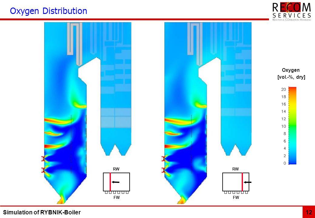 Simulation of RYBNIK-Boiler 12 FWFW RWRW FWFW RWRW Oxygen [vol.-%, dry] Oxygen Distribution