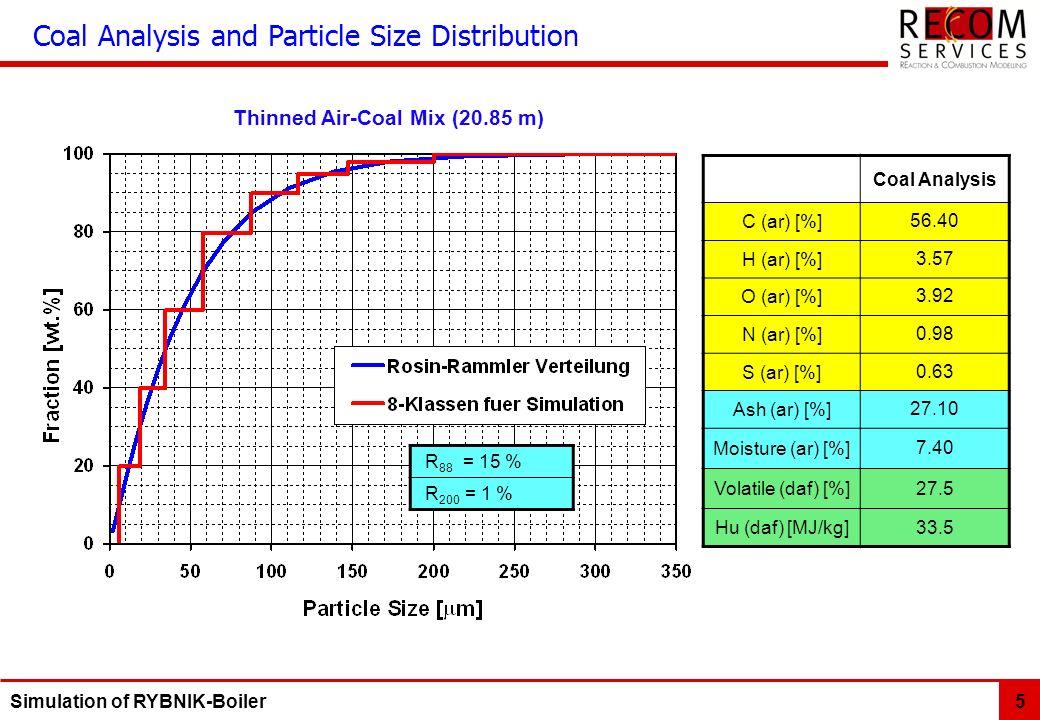 Simulation of RYBNIK-Boiler 5 Coal Analysis C (ar) [%]56.40 H (ar) [%]3.57 O (ar) [%]3.92 N (ar) [%]0.98 S (ar) [%]0.63 Ash (ar) [%]27.10 Moisture (ar