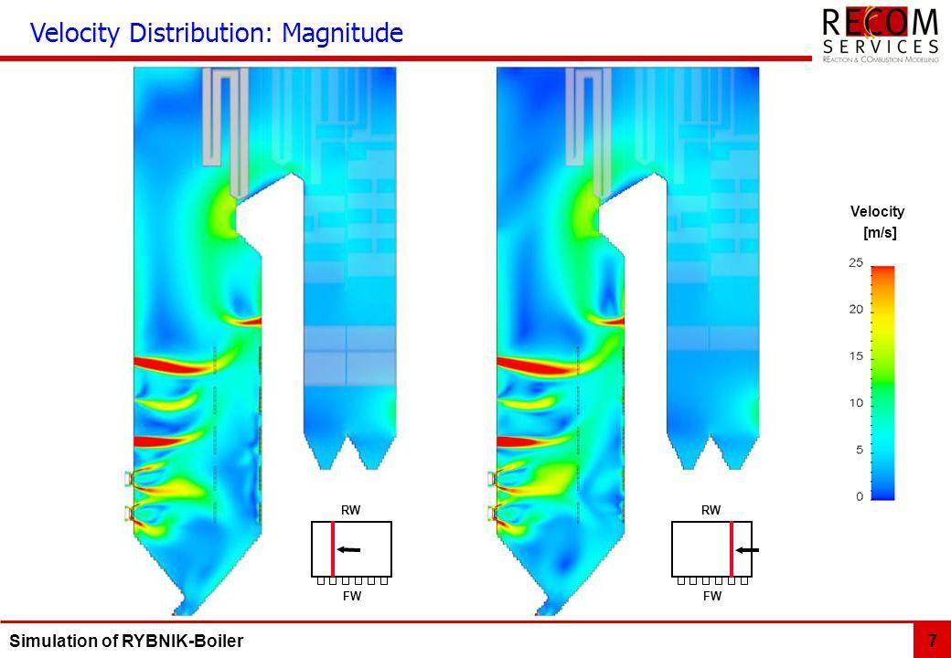 Simulation of RYBNIK-Boiler 7 Velocity [m/s] Velocity Distribution: Magnitude FWFW RWRW FWFW RWRW