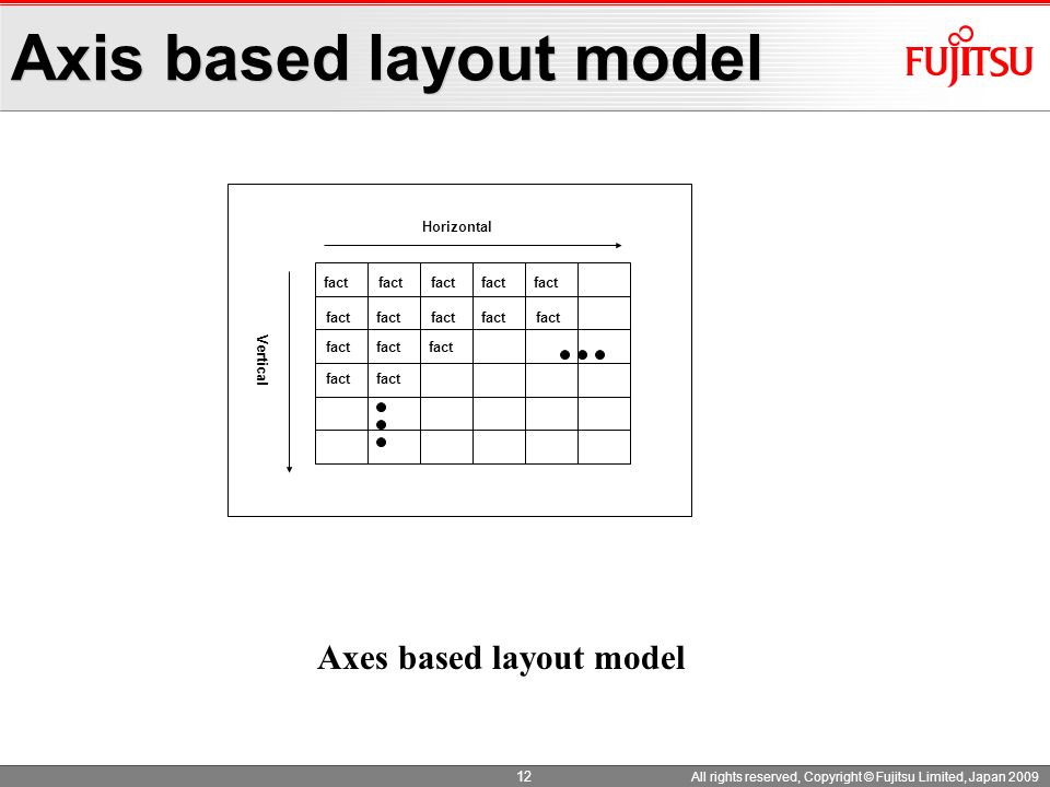 12 All rights reserved, Copyright © Fujitsu Limited, Japan 2009 Axis based layout model Horizontal Vertical fact Axes based layout model