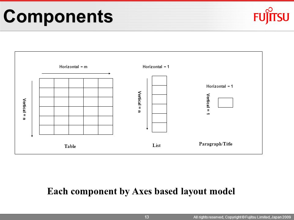 13 All rights reserved, Copyright © Fujitsu Limited, Japan 2009 Components Horizontal = m Vertical = n Each component by Axes based layout model Verti