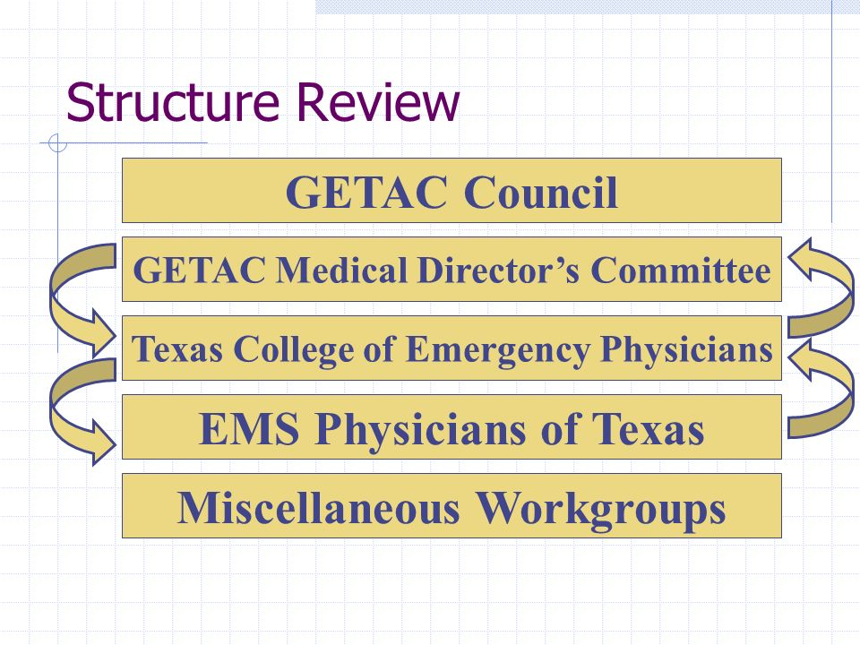 Structure Review GETAC Council GETAC Medical Directors Committee Texas College of Emergency Physicians EMS Physicians of Texas Miscellaneous Workgroup