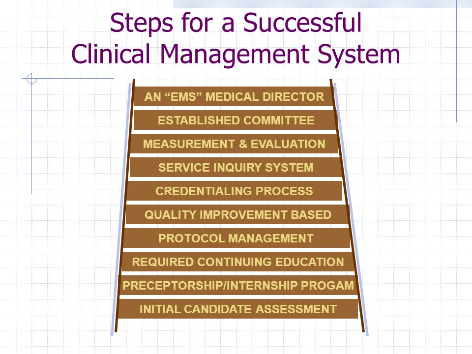 Steps for a Successful Clinical Management System INITIAL CANDIDATE ASSESSMENT REQUIRED CONTINUING EDUCATION PRECEPTORSHIP/INTERNSHIP PROGAM PROTOCOL
