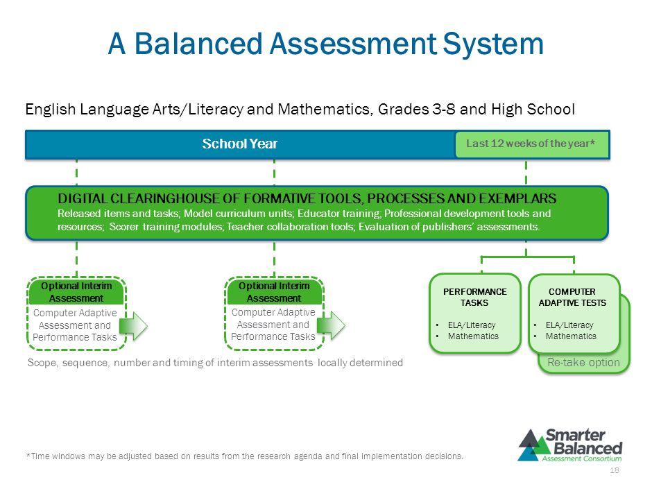 Formative Tools for Classroom- Based Assessment Practices Tools/materials for Classroom-based Assessments Fully aligned to Common Core State Standards
