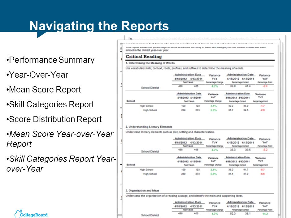 Review report Identify areas of strength and focus areas for improvement in your district/school based on comparison with state averages and ranking o