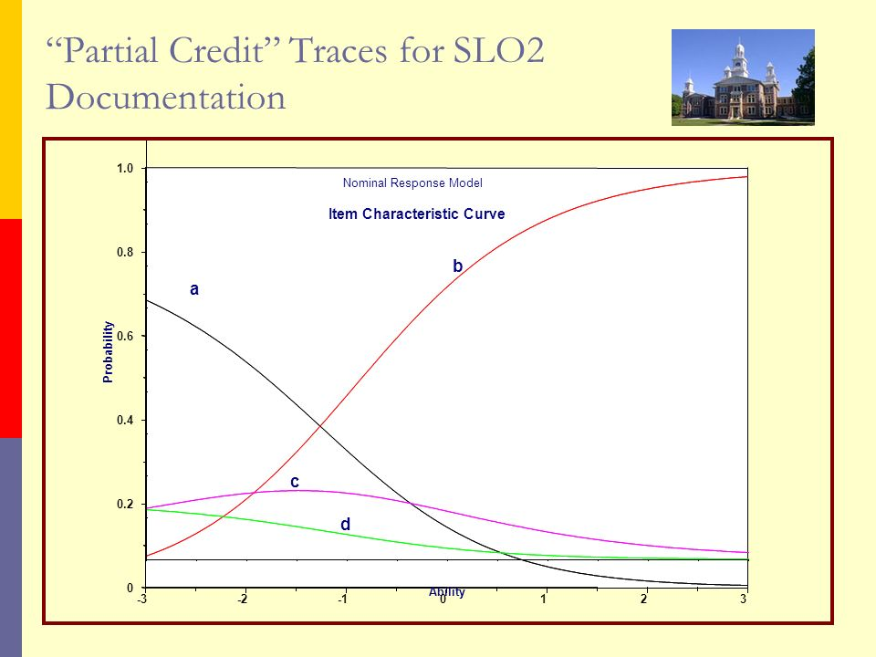 Partial Credit Traces for SLO2 Documentation a b c d Ability Probability Item Characteristic Curve Nominal Response Model
