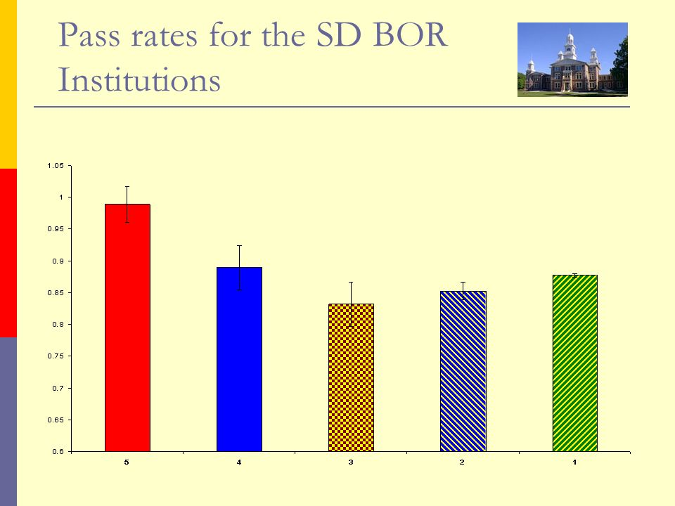 Pass rates for the SD BOR Institutions