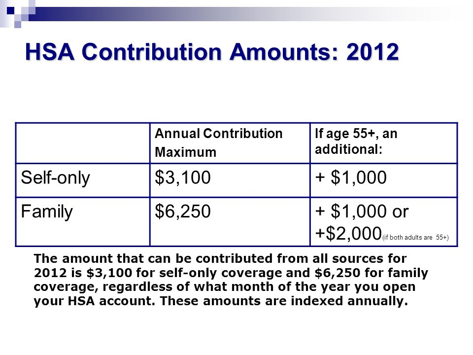 HSA Contribution Amounts: 2012 Annual Contribution Maximum If age 55+, an additional: Self-only$3,100+ $1,000 Family$6,250+ $1,000 or +$2,000 (if both