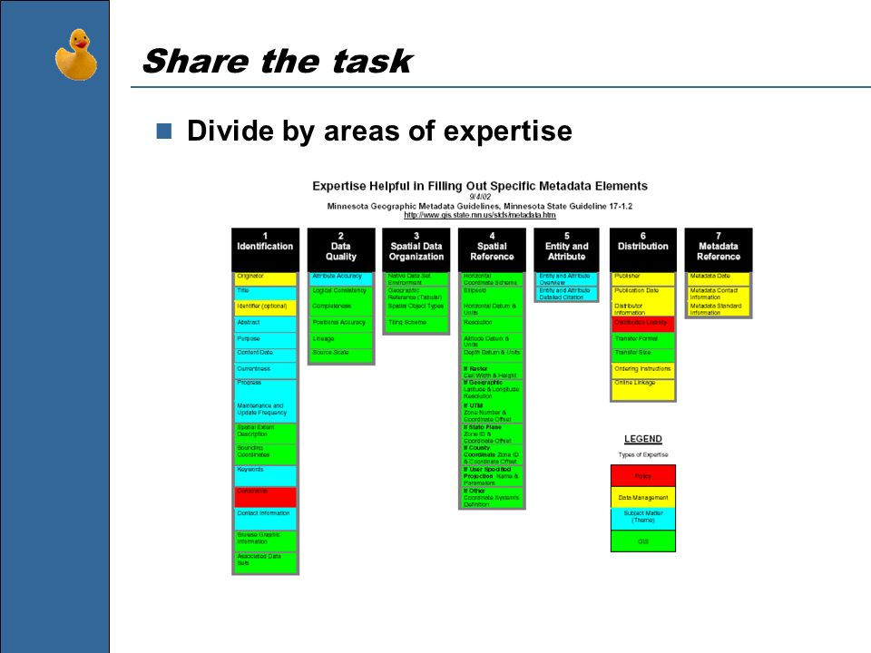 Share the task Divide by areas of expertise