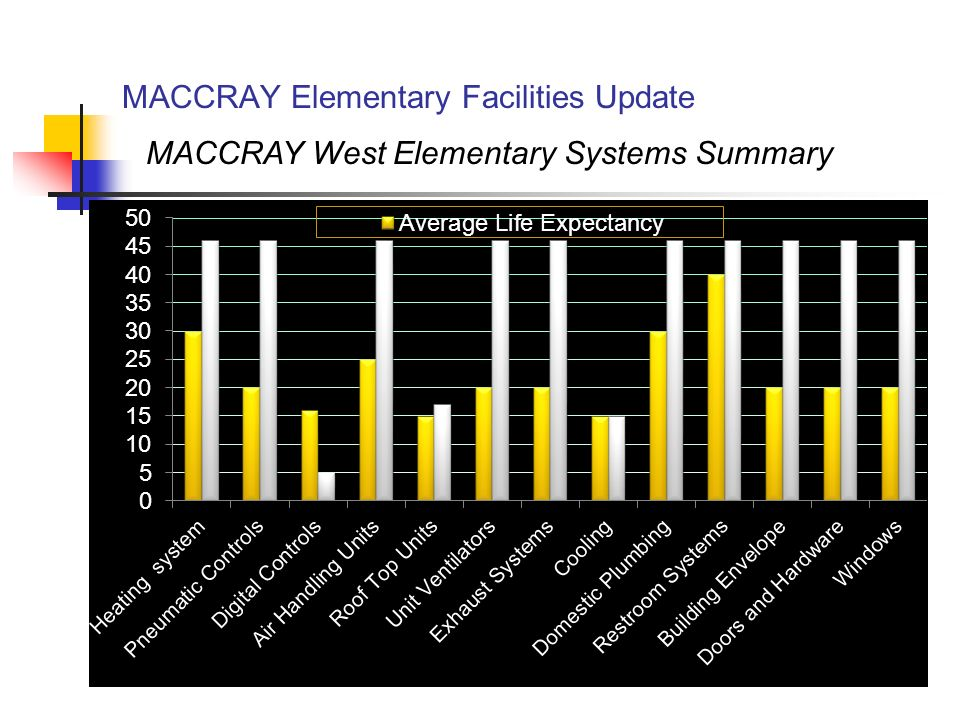 MACCRAY Elementary Facilities Update MACCRAY West Elementary Systems Summary
