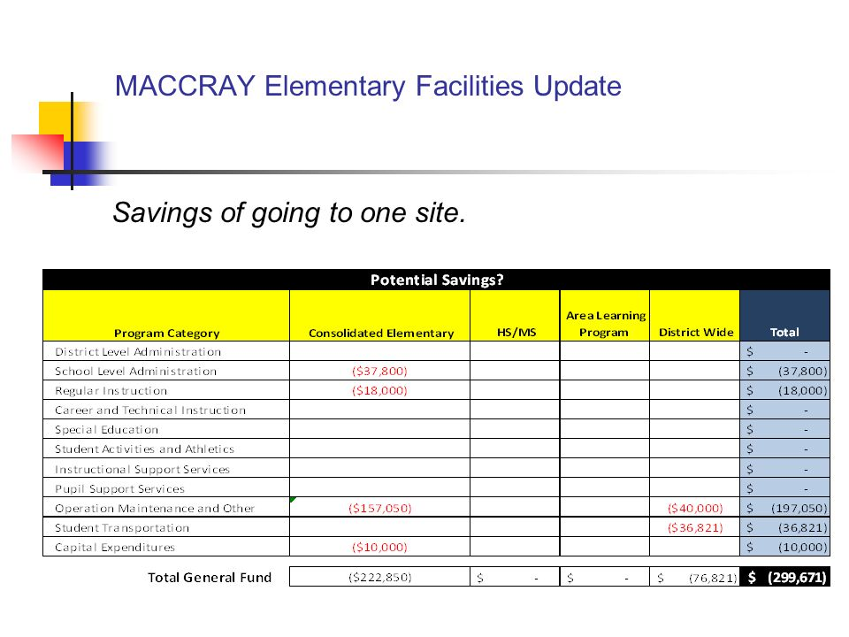 MACCRAY Elementary Facilities Update Savings of going to one site.