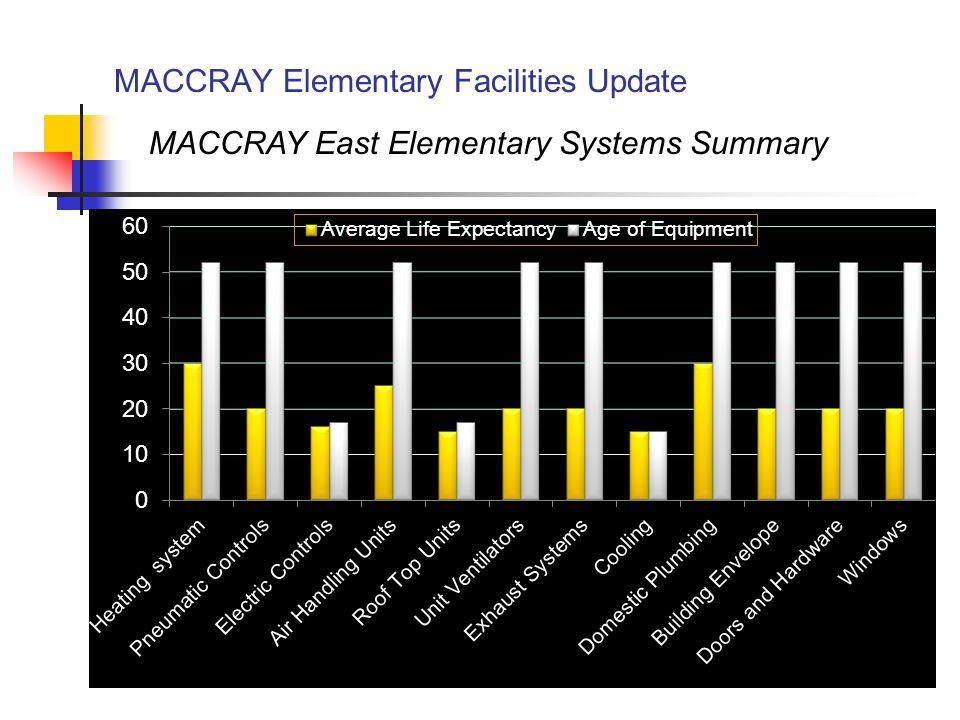 MACCRAY Elementary Facilities Update MACCRAY West Elementary Systems Summary