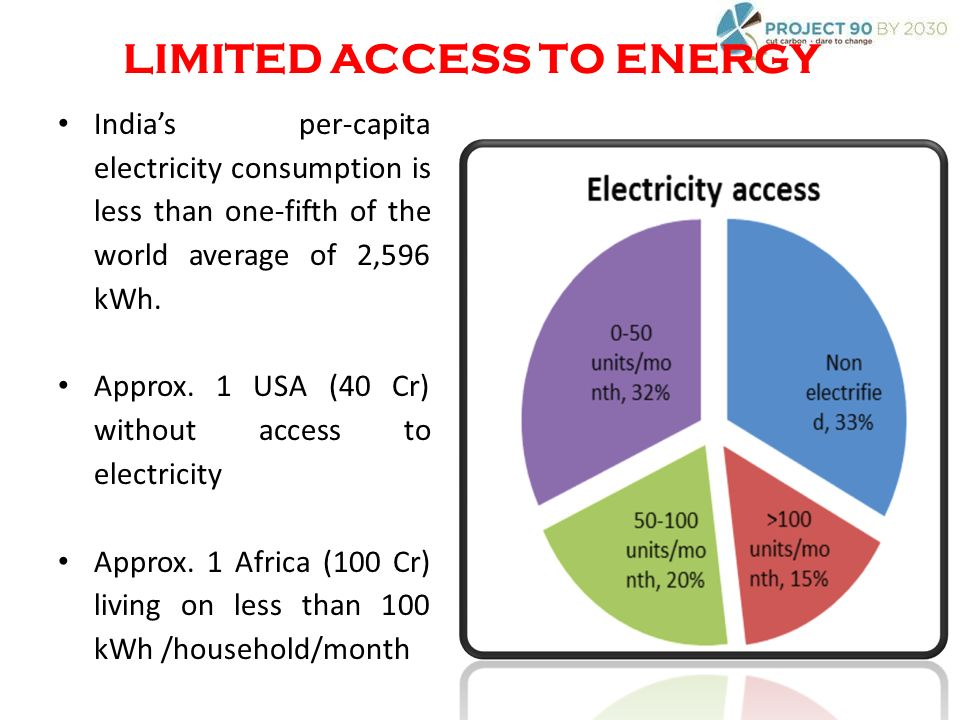 Indias per-capita electricity consumption is less than one-fifth of the world average of 2,596 kWh.