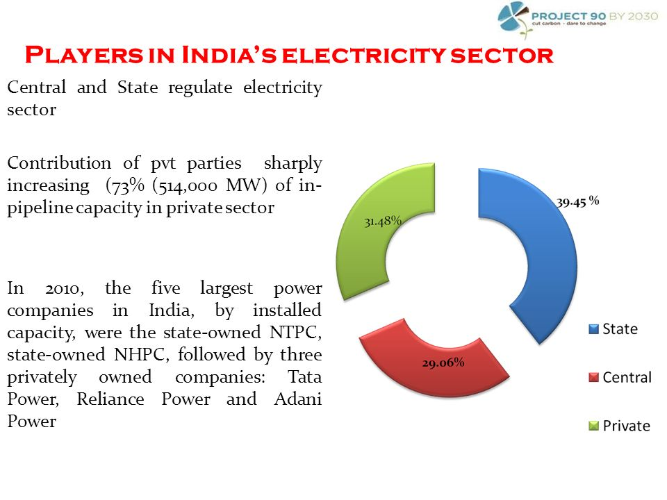 Players in Indias electricity sector Central and State regulate electricity sector Contribution of pvt parties sharply increasing (73% (514,000 MW) of in- pipeline capacity in private sector In 2010, the five largest power companies in India, by installed capacity, were the state-owned NTPC, state-owned NHPC, followed by three privately owned companies: Tata Power, Reliance Power and Adani Power
