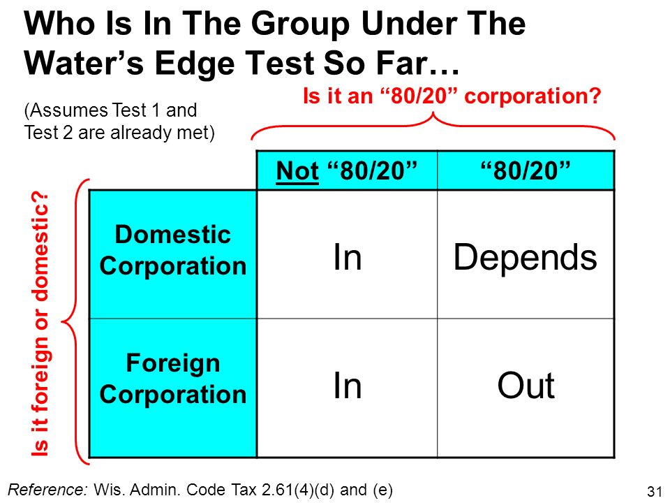 31 Who Is In The Group Under The Waters Edge Test So Far… Not 80/2080/20 Domestic Corporation InDepends Foreign Corporation InOut Is it an 80/20 corpo