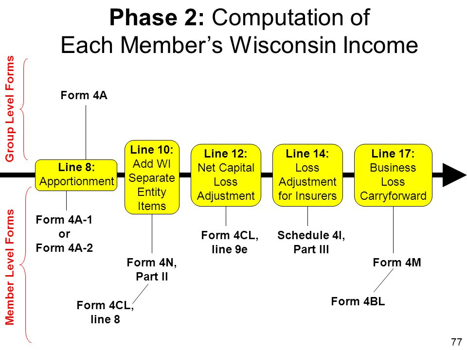 77 Phase 2: Computation of Each Members Wisconsin Income Form 4A Form 4A-1 or Form 4A-2 Form 4N, Part II Form 4CL, line 8 Form 4CL, line 9e Schedule 4