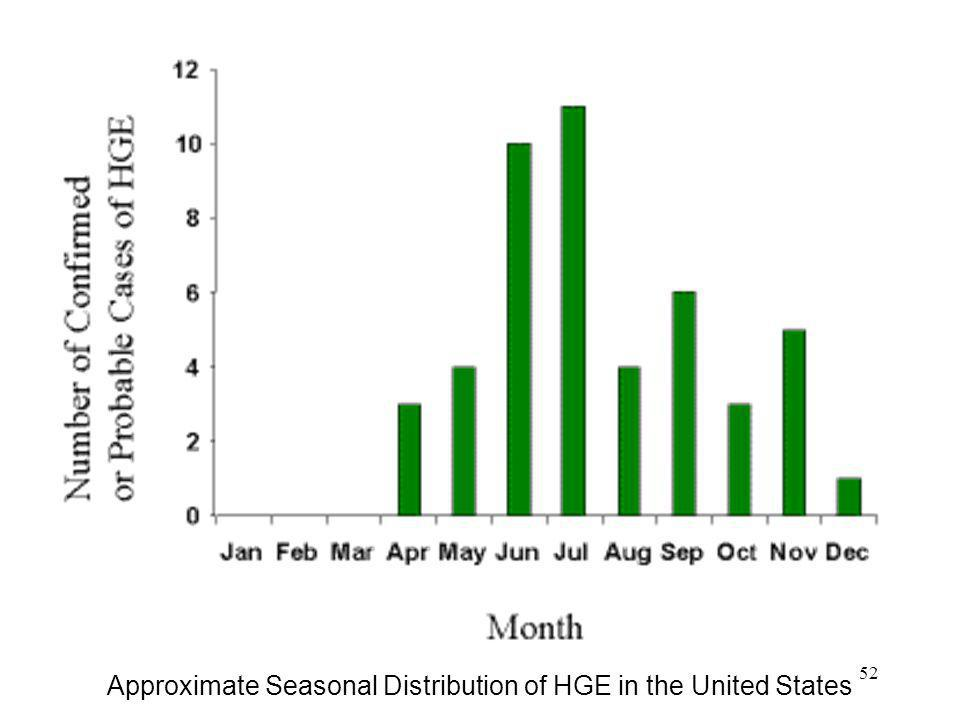 52 Approximate Seasonal Distribution of HGE in the United States