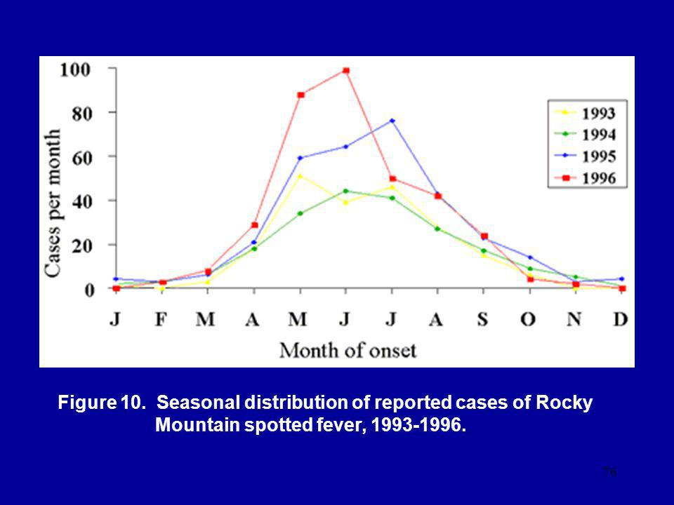 76 Figure 10. Seasonal distribution of reported cases of Rocky Mountain spotted fever, 1993-1996.