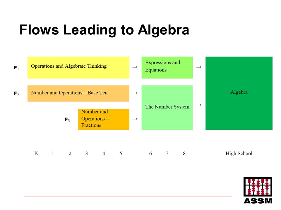 Flows Leading to Algebra