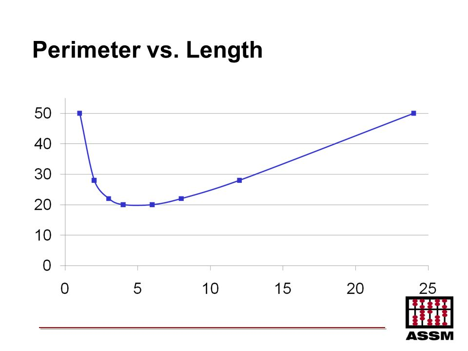 Perimeter vs. Length
