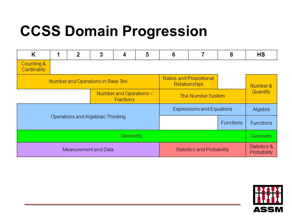 CCSS Domain Progression K12345678HS Counting & Cardinality Number and Operations in Base Ten Ratios and Proportional Relationships Number & Quantity N