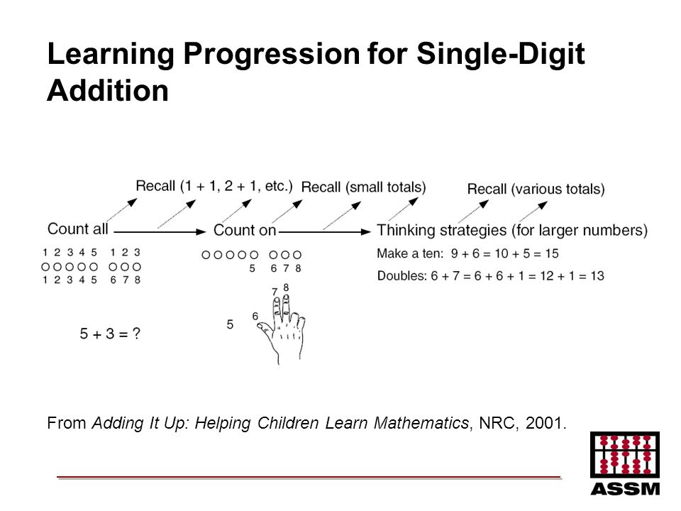 Learning Progression for Single-Digit Addition From Adding It Up: Helping Children Learn Mathematics, NRC, 2001.