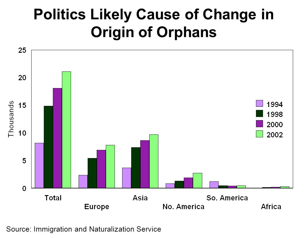 Politics Likely Cause of Change in Origin of Orphans Source: Immigration and Naturalization Service