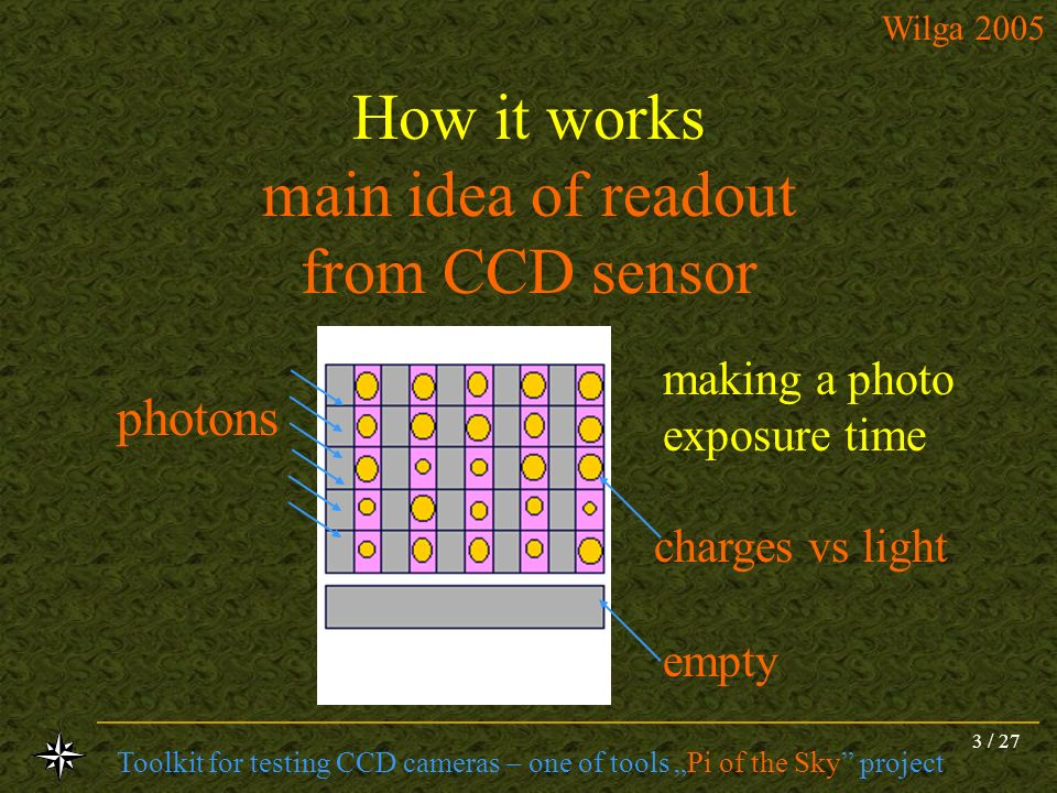 Toolkit for testing CCD cameras – one of tools Pi of the Sky project Wilga 2005 3 / 27 How it works main idea of readout from CCD sensor charges vs li