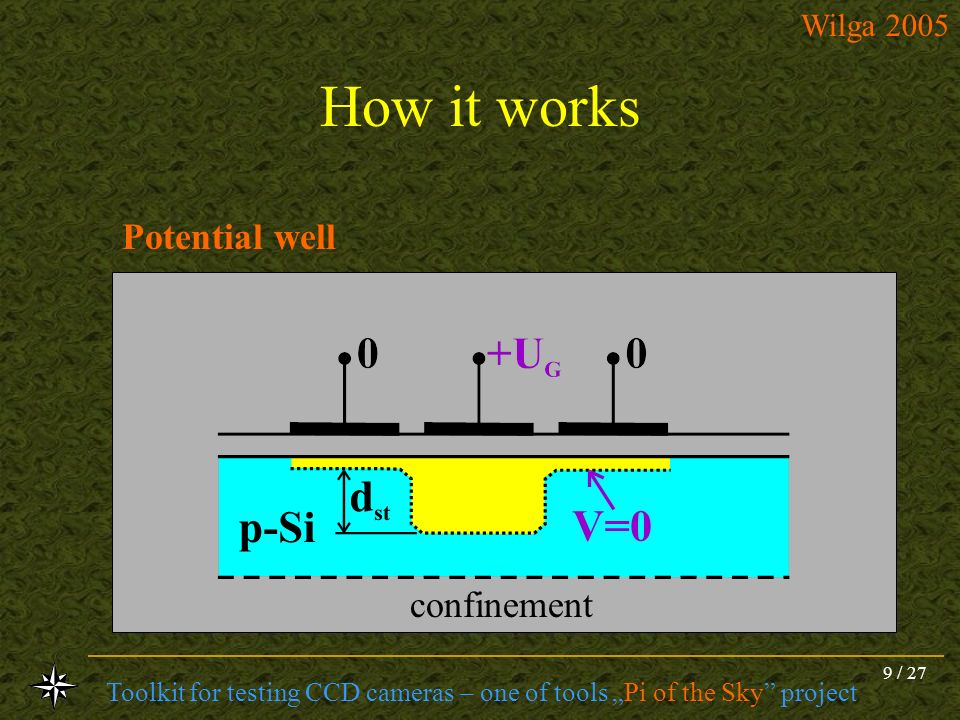 Toolkit for testing CCD cameras – one of tools Pi of the Sky project Wilga 2005 9 / 27 How it works Potential well confinement