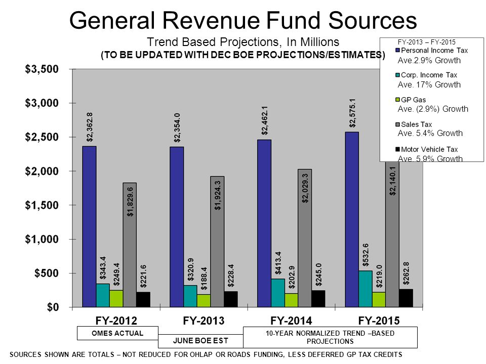 General Revenue Growth – 5 Major Sources (In Millions, With % of Change From Prior Year) 0.2% 6.7% 7.0% (17.3%) (Total Growth: Personal Income Tax, Corporate Income Tax, Gross Production Gas, Sales Tax, Motor Vehicle Tax) (TO BE UPDATED WITH DEC BOE PROJECTIONS/ESTIMATES) 10.6% 12.6% 8.0% ACTUALS Based on OMES 10-Yr Normalized Trend- Based Projections Less Deferred GP Gas Tax Credits, plus OHLAP & ROADS Funding 7.6% JUNE BOE ESTIMATE