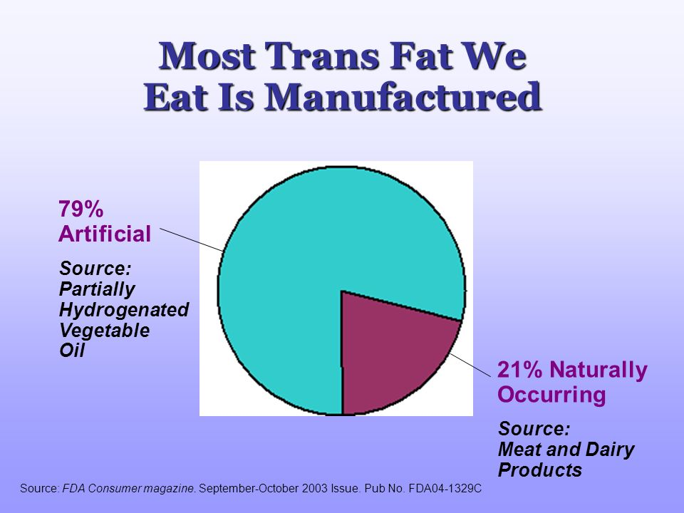 79% Artificial Source: Partially Hydrogenated Vegetable Oil Most Trans Fat We Eat Is Manufactured 21% Naturally Occurring Source: Meat and Dairy Produ